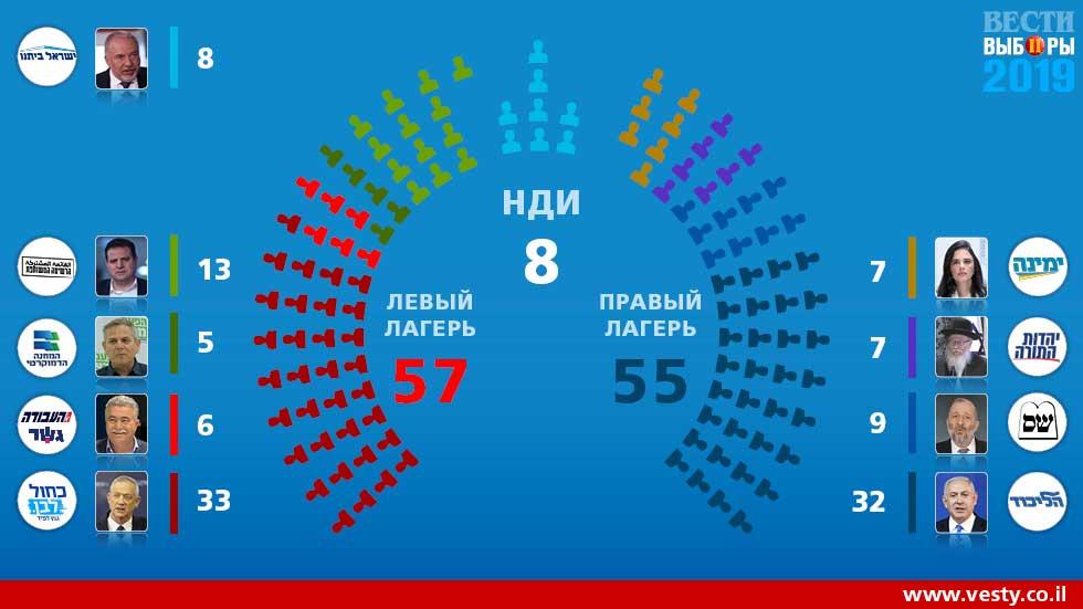 Итоги выборов в Кнессет – нагарийские особенности